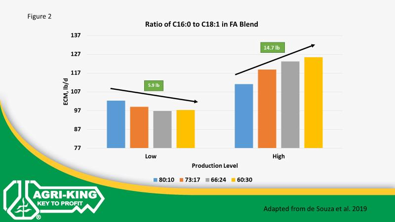 Graph showing ration of C16:0 to C18:1 in FA Blend