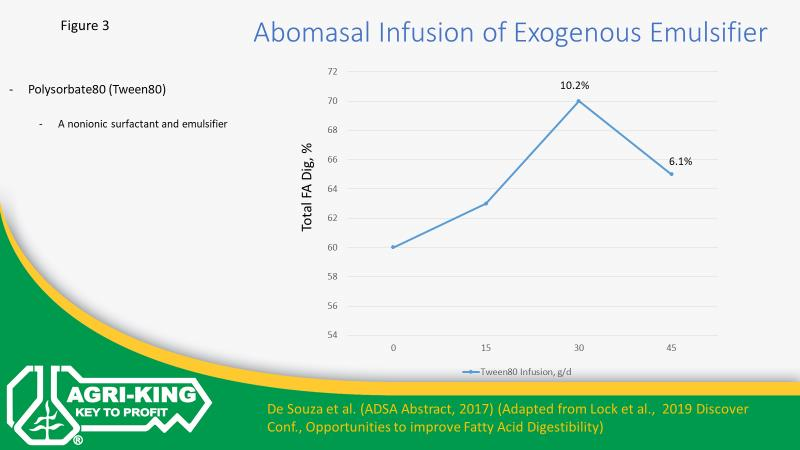 chart over abomasal infusion-fatty acids